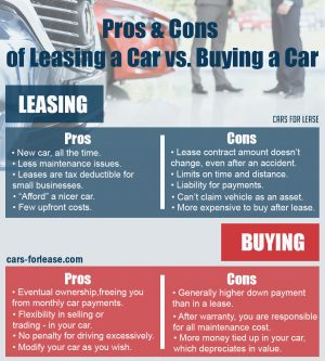 8   Cars For Lease Pros and Cons of Leasing a Car vs. Buying a Car.jpg